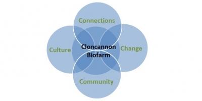 cloncannon-biofarm-4cs